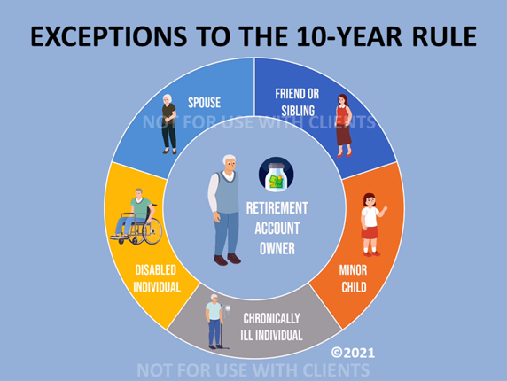 10-YEAR-EXCEPTIONS2