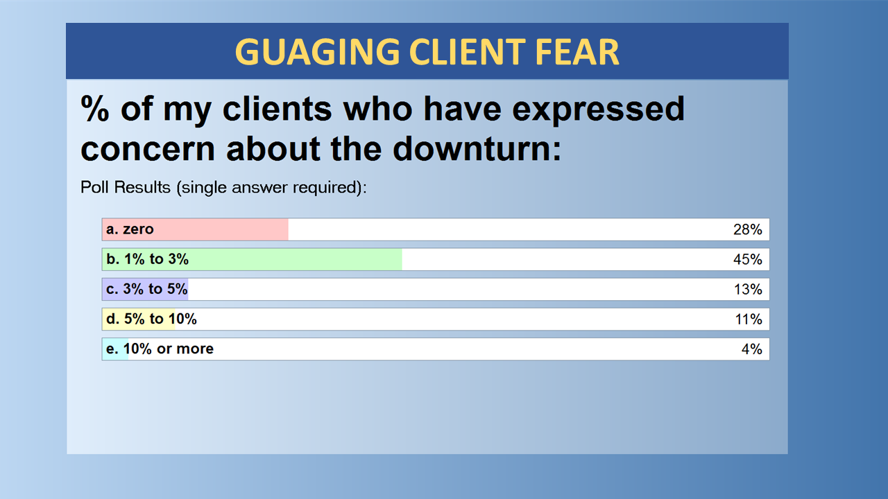 Guaging Client Fear